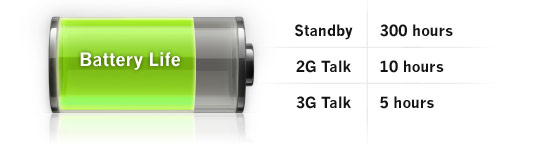 Apple iPhone 2G/3G Battery Life