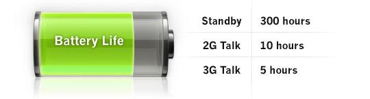 Apple iPhone 2G/3G Battery Life