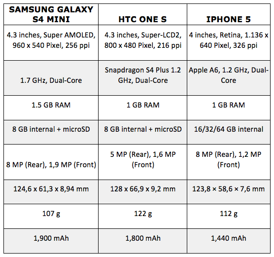 comparison chart samsung galaxy s4