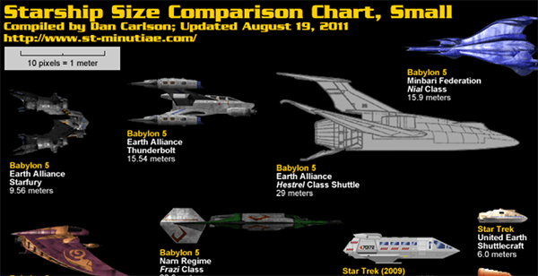 Science Fiction Spaceship Comparisons Infographic