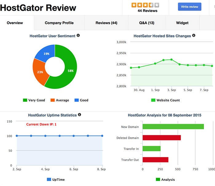 SiteGeek.com webhosting reviews