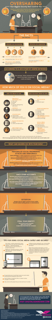 Oversharing: Your Biggest Security Risk Could be You (Infographic)