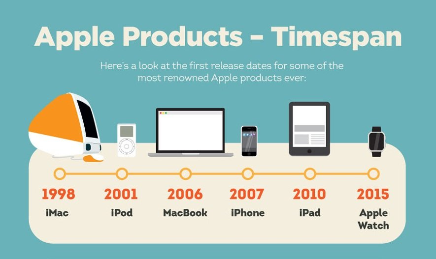 The Evolution of Apple - #Infographic - Gadget Advisor