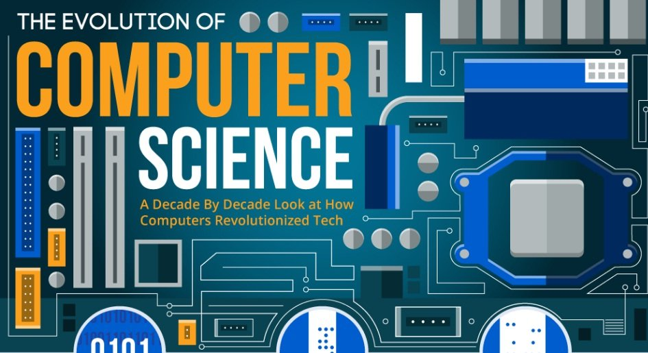 the evolution of computer science  infographic